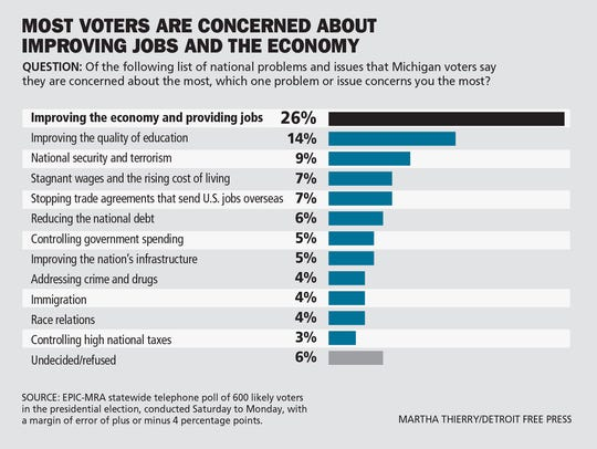 Voters were most concerned with improving jobs and