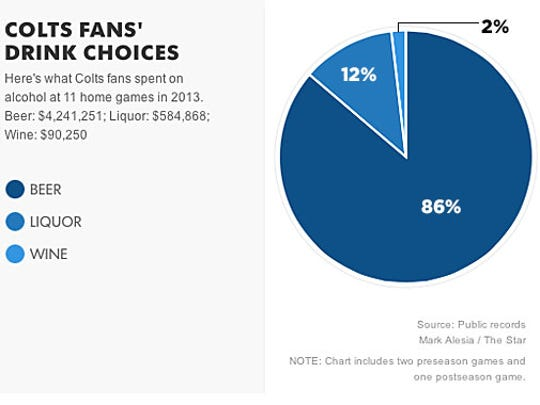 A breakdown of what Colts fans spent on drink choices.