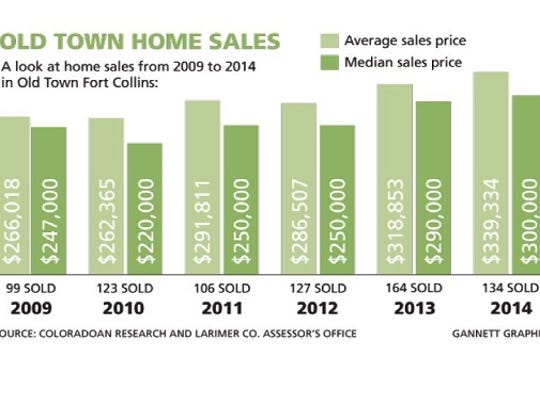 Old Town home sales