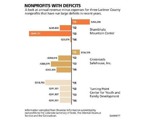 Three nonprofits with recent deficits.