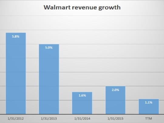 Walmart revenue growth