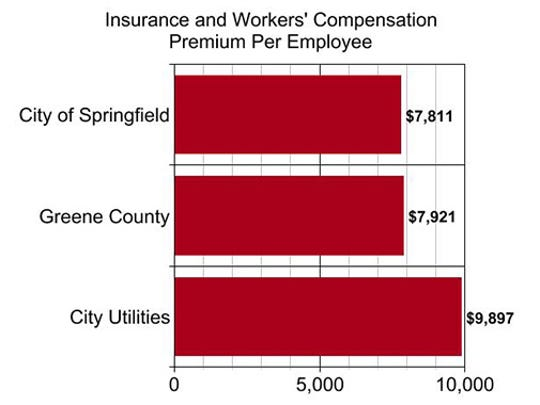 Health insurance and workers' compensation coverage also can increase the cost of government employees significantly.