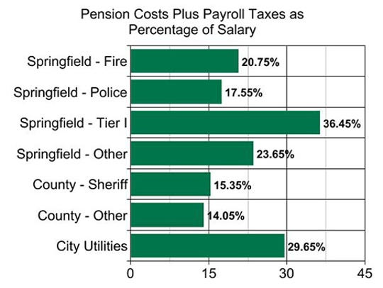 Pension payment and payroll taxes, calculated as a