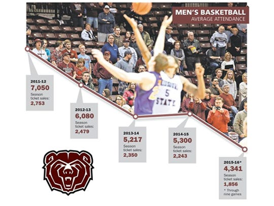 Yearly Missouri State men's basketball average attendance