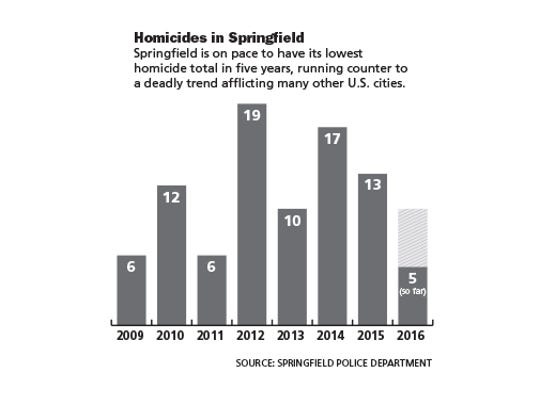 Homicides in Springfield