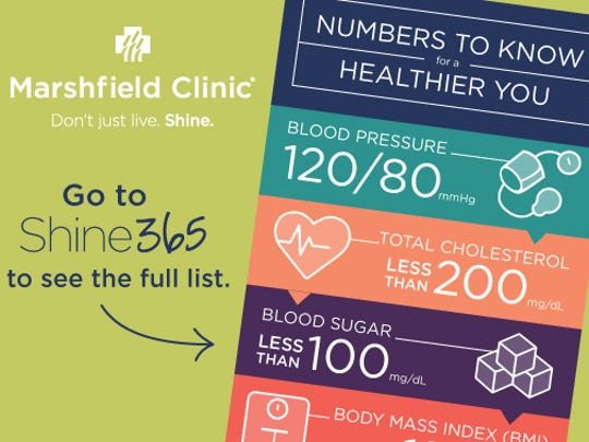 Five health numbers you should know