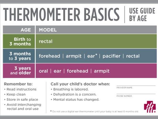 Thermometer Basics