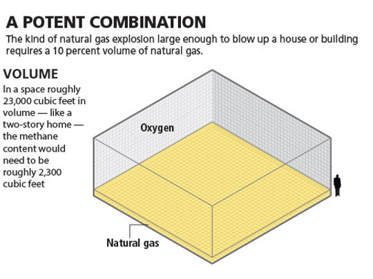 Infographic on necessary volume of natural gas in order