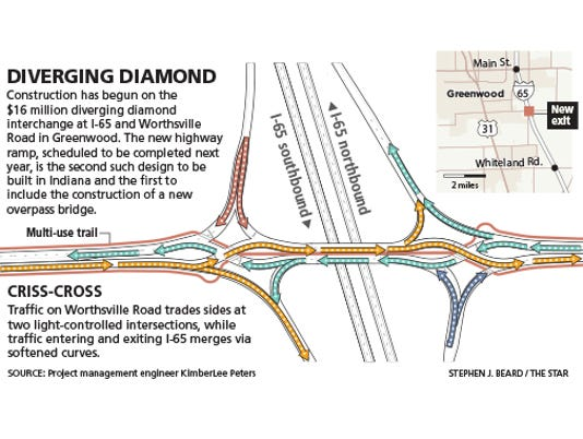 I 65 Construction Indiana Map.Can Diverging Diamonds Revolutionize Indiana Highways