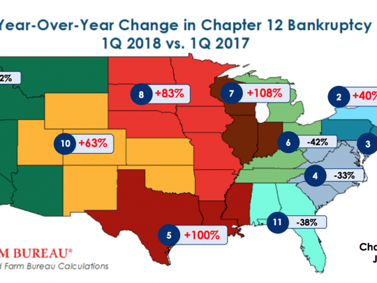 year-over-year increases in Chapter 12 filings ranged