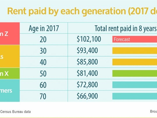 RentCafe researched how much people are spending on