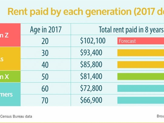 RentCafe researched how much people are spending on rent by generation.