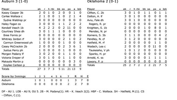 No. 2 Auburn 3, No. 1 Oklahoma 2