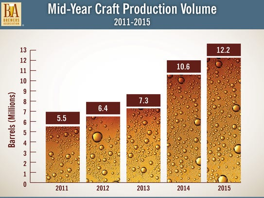 A Brewers Association graphic showing craft beer production