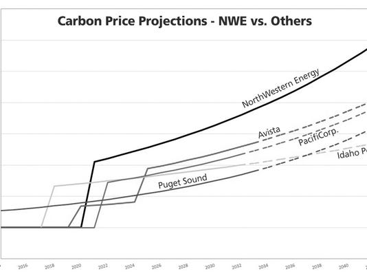 Carbon price projections graphic.jpg