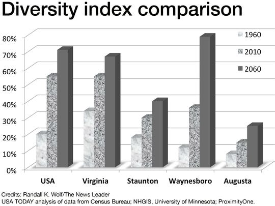 Diversity index comparison