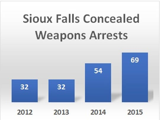Sioux Falls Concealed Weapons Arrests