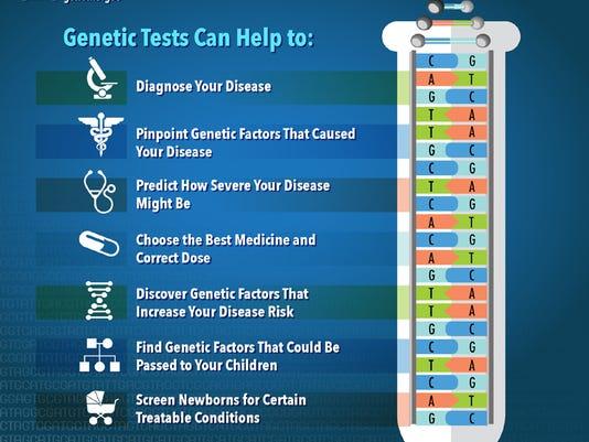 636110957905531176-EXT-genetic-testing-image.jpg