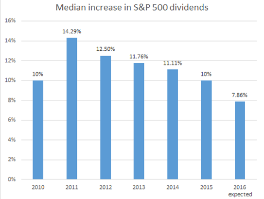 S&P 500 dividend increases are falling.