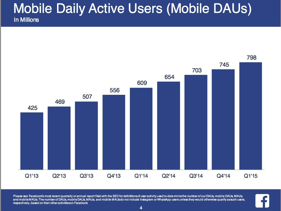 Facebook's monthly active users, as of the first quarter