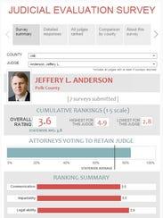 Judicial evaluation survey. See link below