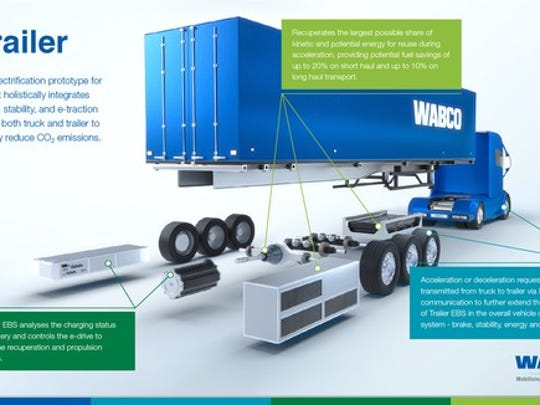 Wabco hopes to be a major player in the trend toward vehicle electrification.