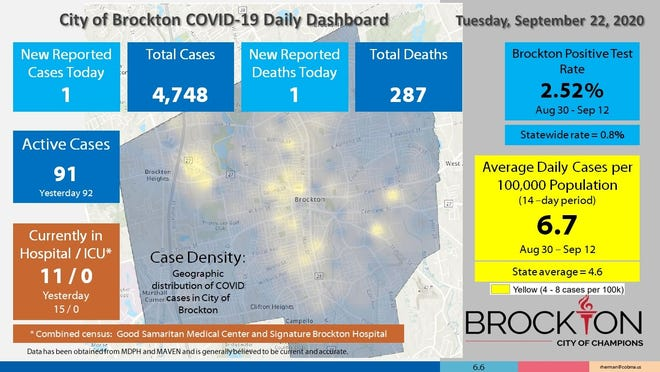 Brockton's COVID-19 Daily Dashboard for Monday, Sept. 22, 2020.