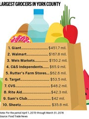 In terms of sales, Weis is York County's third-largest grocery chain, behind Giant and Walmart.