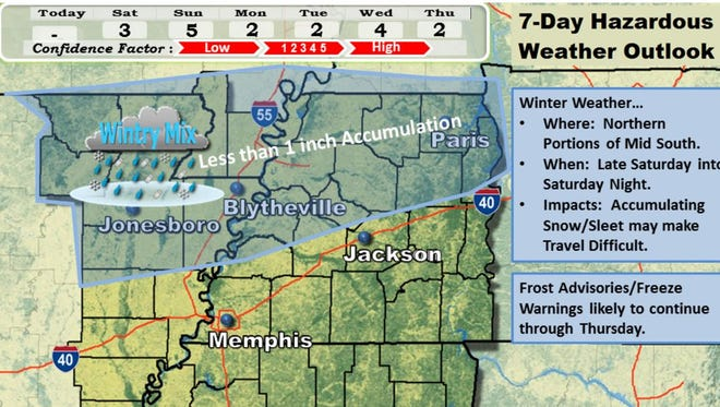 Winter weather expected this weekend, according to the National Weather Service in Memphis.