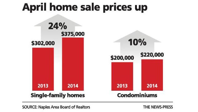 April home sales in Collier County