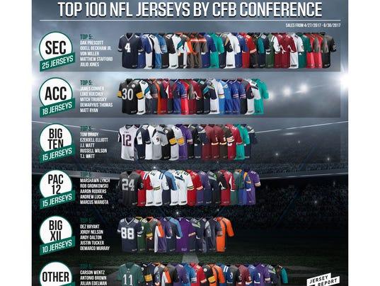 636397830752232486-DSG-Jersey-Report-CFB-Top-100.jpg