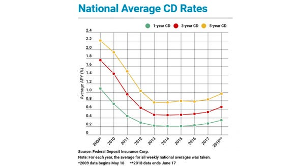 CD rates took a big hit after the financial crisis,