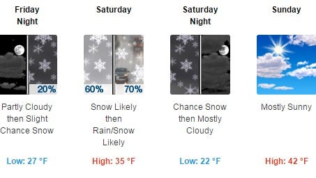 This weekend's forecast