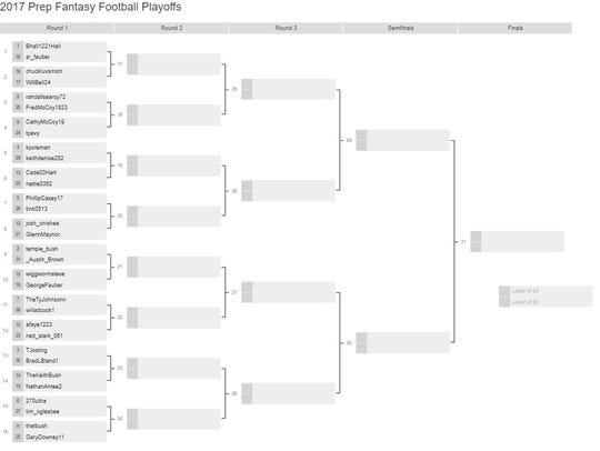 The 2017 Prep Fantasy Football Playoff bracket.