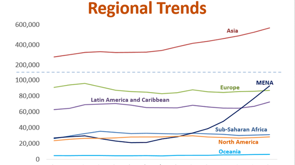 Regional Trends of International Students in the U.S., courtesy of the Institute for International Education
