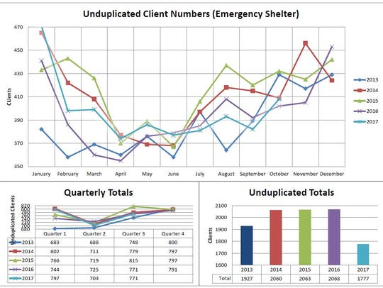 Data shows the number of clients the homeless shelter