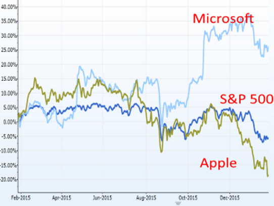 microsoft shares are outperforming apple and the sp