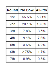 NFL All-Pro players and Pro Bowlers by round