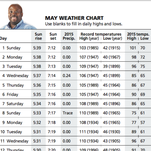 May weather chart