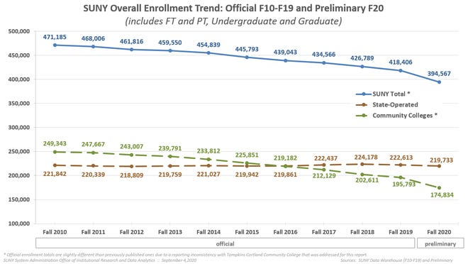 SUNY enrollment has been on a downtrend that has been exacerbated by the COVID pandemic.