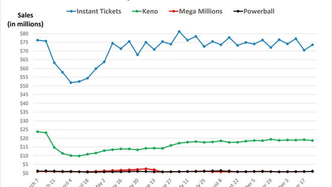 State lottery sales were up $20 million over September 2019 and the lottery turned an estimated profit of $61 million last month.