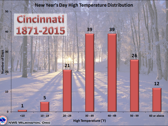 Temperature distribution graph showing the New Year's Day highs in Cincinnati since 1871.