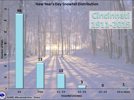 Snowfall distribution graph showing New Year's Day averages in Cincinnati since 1871.
