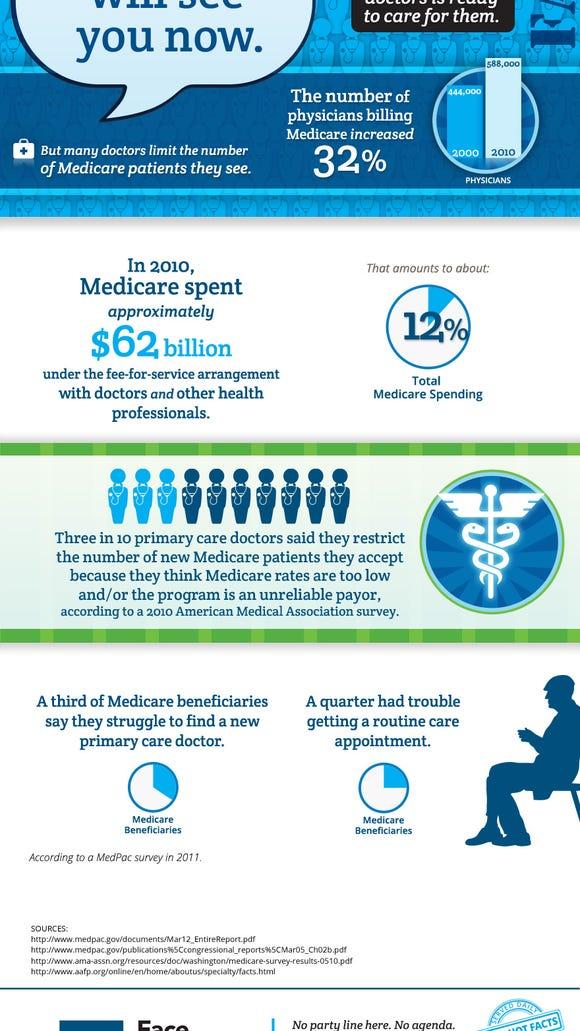 FTFin-MedicareDocs