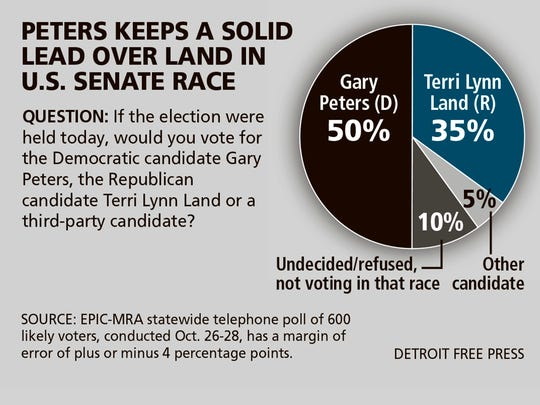 Gary Peters has a solid lead over Terri Lynn Land in the U.S. Senate race, according to a new poll.