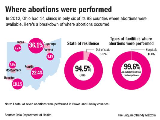 Abortion in OHIO_Online3