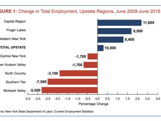 Upstate employment chart