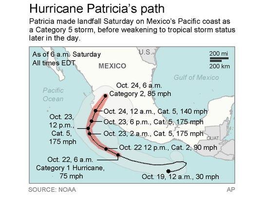 Hurricane Patricia quickly transformed from a Category