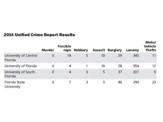2014 Unified Crime Report results