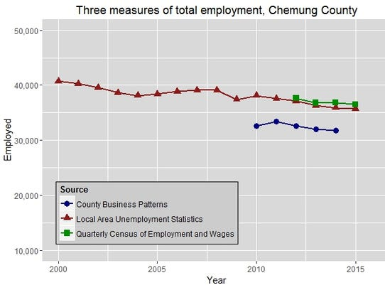 Three measures of total employment